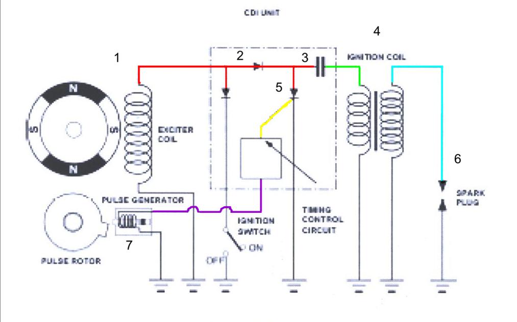 debroussailleuse electrique avec batterie
