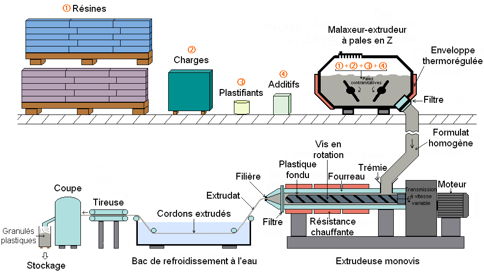 sac sous vide alimentaire