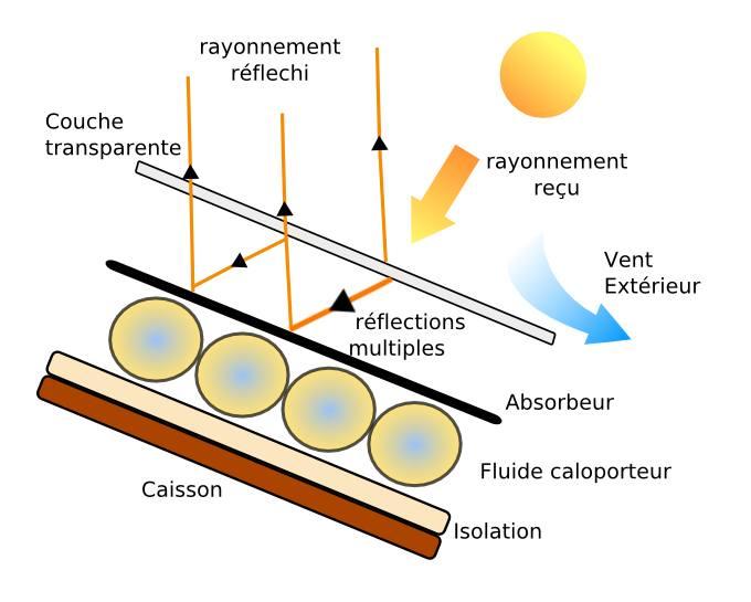 comment fonctionne un four solaire