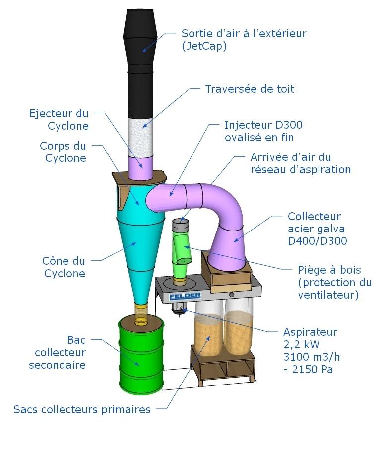 principe de l'aspirateur cyclonique