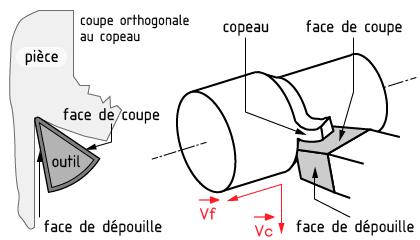 outils mécanique
